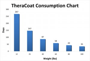 Theracoat Consumption